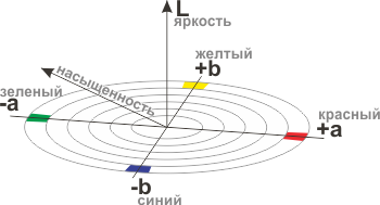Цветовая модель Lab